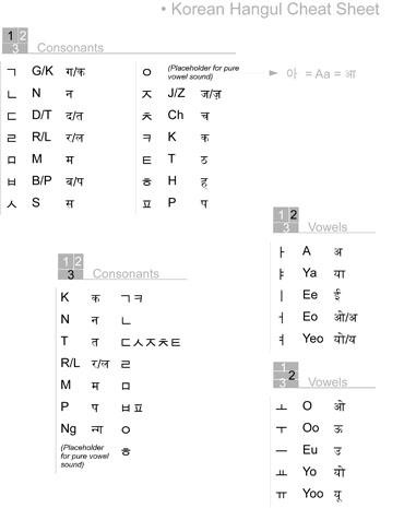 Korean Hangul Cheat Sheet Matt Rasmussen